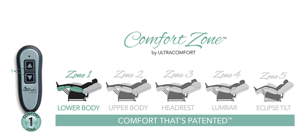 our comfort lift sofa have 5 zones to adjust